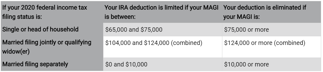 IRA deduction table